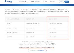 PayPal手数料